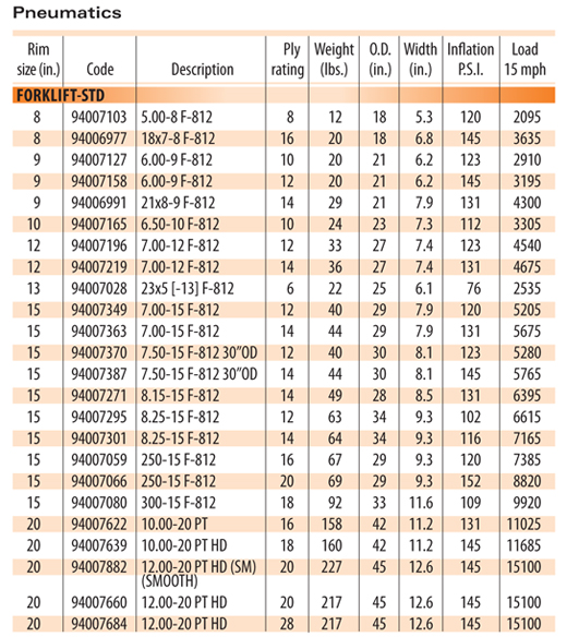 Pneumatics Tires and Tubes chart